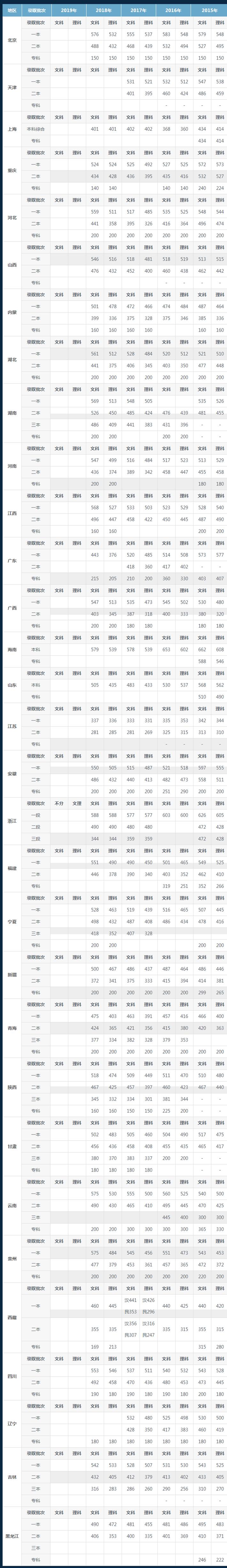 各省历年高考分数线排名.png